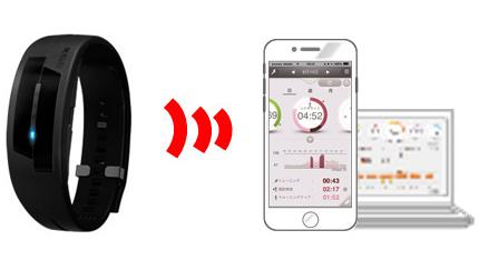 『脈拍計測機器つき活動量計』と『専用アプリ』を用いた特定保健指導プログラムです。